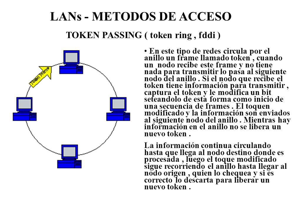 TOKEN PASSING ( token ring , fddi )