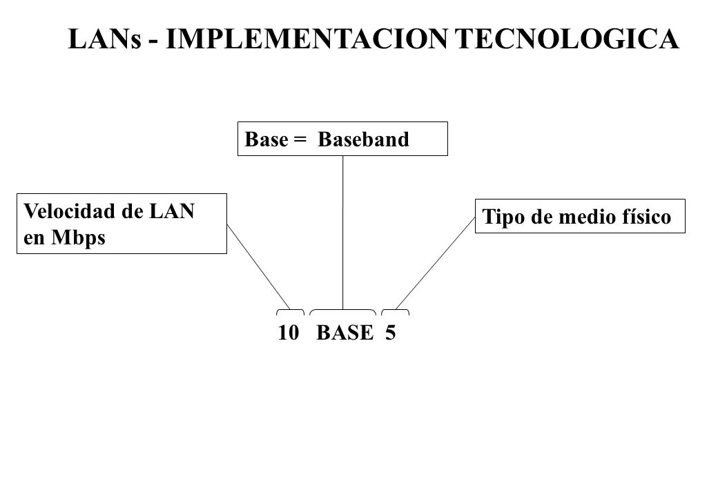 LANs - IMPLEMENTACION TECNOLOGICA