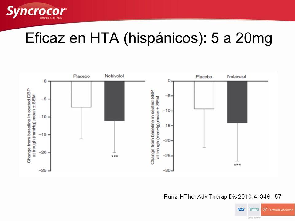 Eficaz en HTA (hispánicos): 5 a 20mg