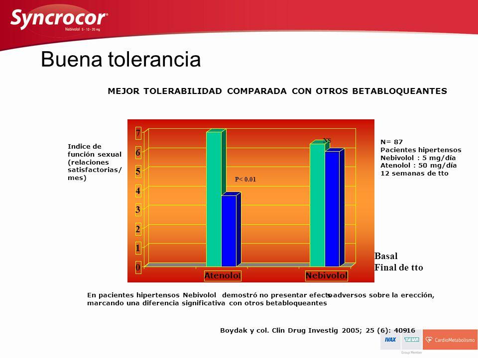 Buena tolerancia 7 6 5 4 3 2 1 Basal Final de tto