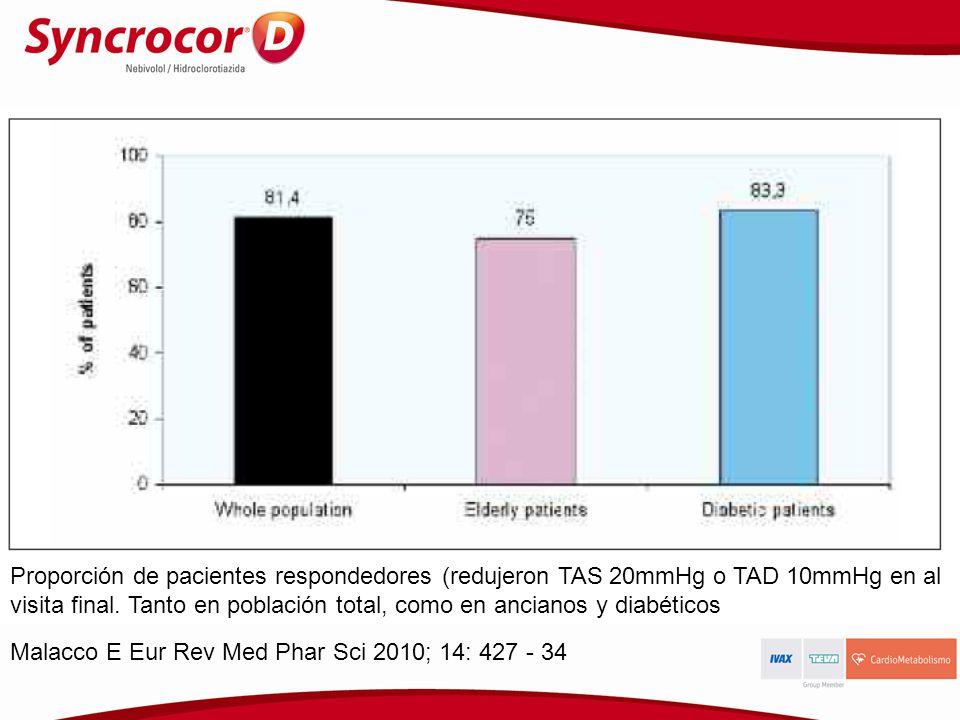 Proporción de pacientes respondedores (redujeron TAS 20mmHg o TAD 10mmHg en al visita final. Tanto en población total, como en ancianos y diabéticos