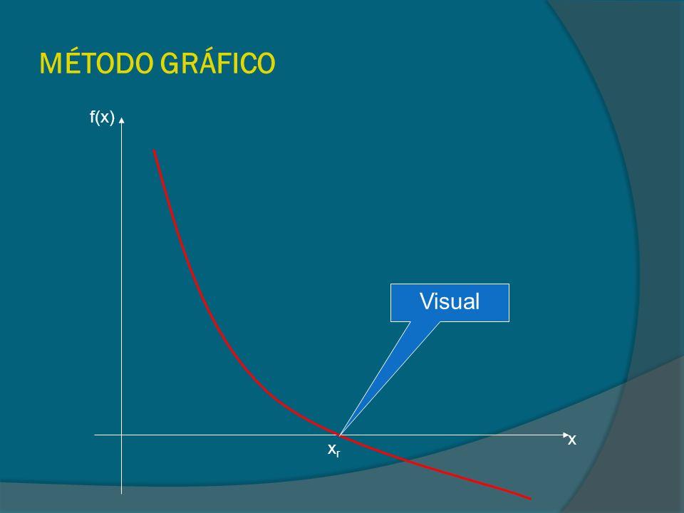 MÉTODO GRÁFICO f(x) Visual x xr