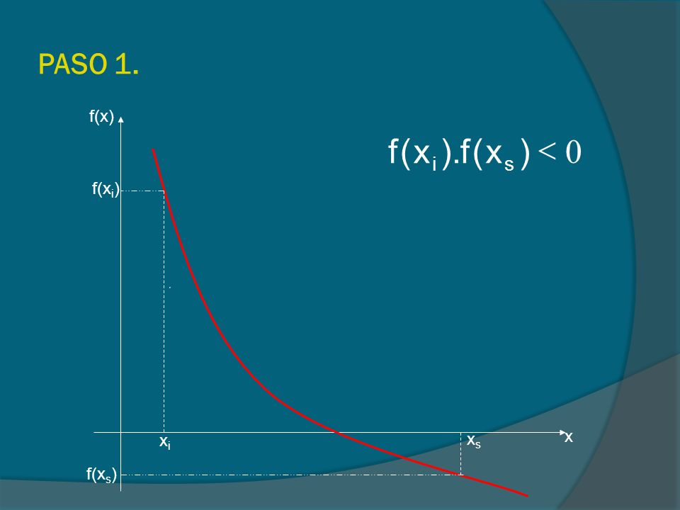 PASO 1. f(x) < ) x ( f ). s i f(xi) xs x xi f(xs)