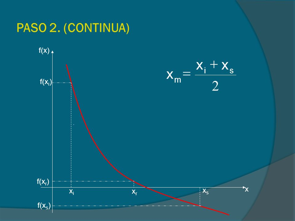 PASO 2. (CONTINUA) f(x) 2 s i m x + = f(xi) f(xr) xs x xi xr f(xs)