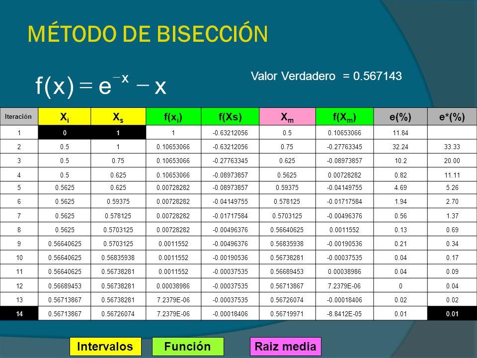 MÉTODO DE BISECCIÓN x e ) ( f - = Valor Verdadero = 0.567143