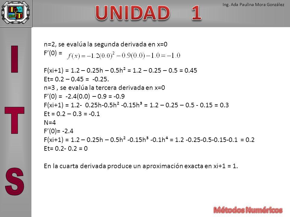 n=2, se evalúa la segunda derivada en x=0