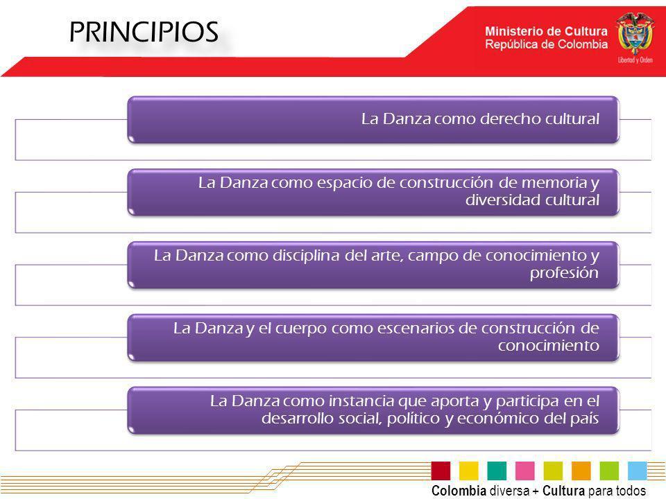PRINCIPIOS La Danza como derecho cultural