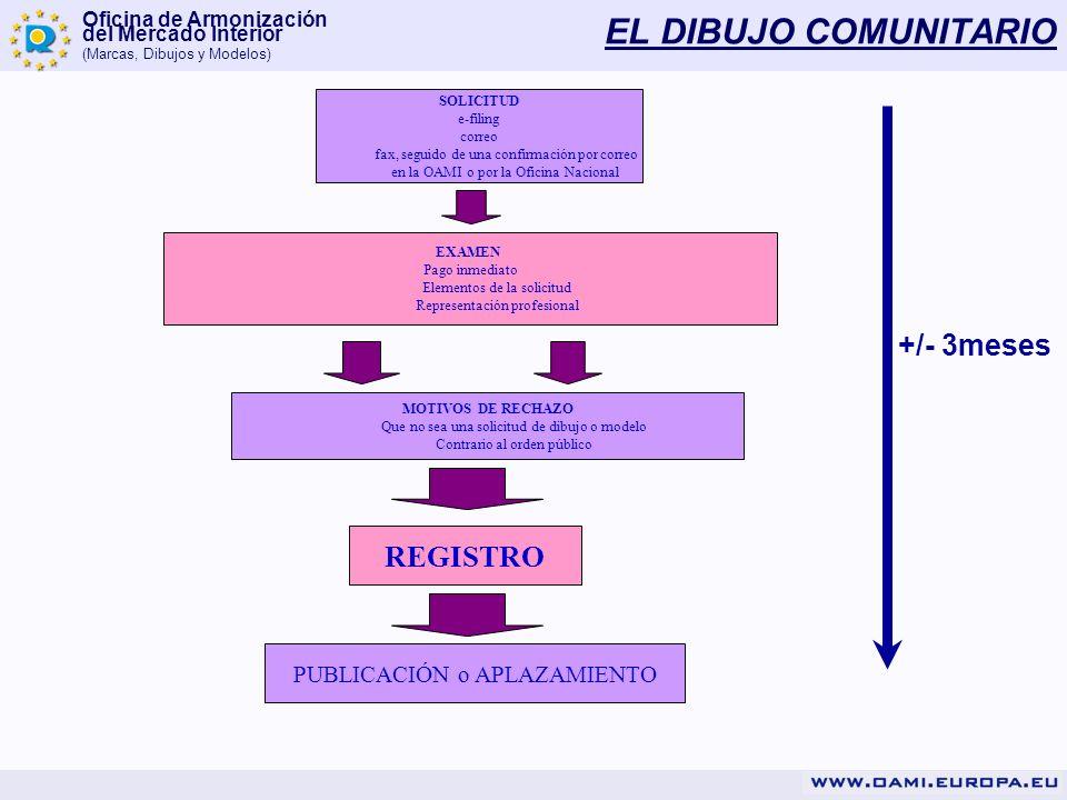 EL DIBUJO COMUNITARIO +/- 3meses REGISTRO PUBLICACIÓN o APLAZAMIENTO