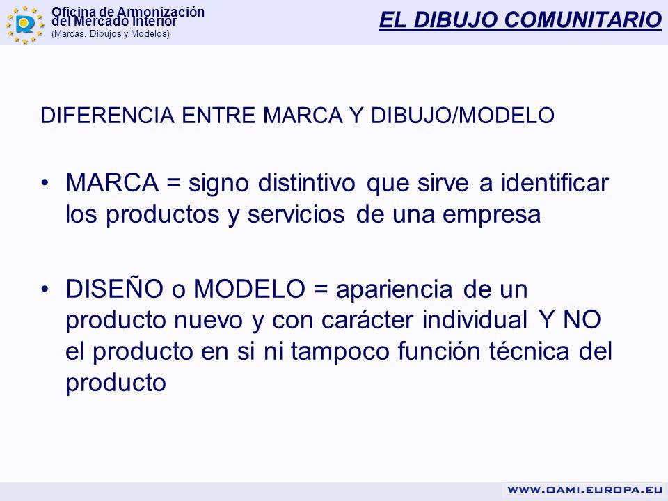 EL DIBUJO COMUNITARIODIFERENCIA ENTRE MARCA Y DIBUJO/MODELO.