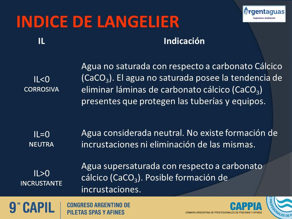 INDICE DE LANGELIER IL Indicación IL<0