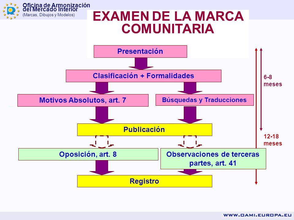 EXAMEN DE LA MARCA COMUNITARIA