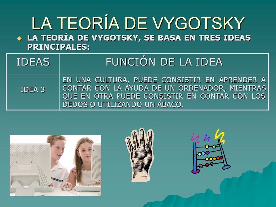 LA TEORÍA DE VYGOTSKY IDEAS FUNCIÓN DE LA IDEA