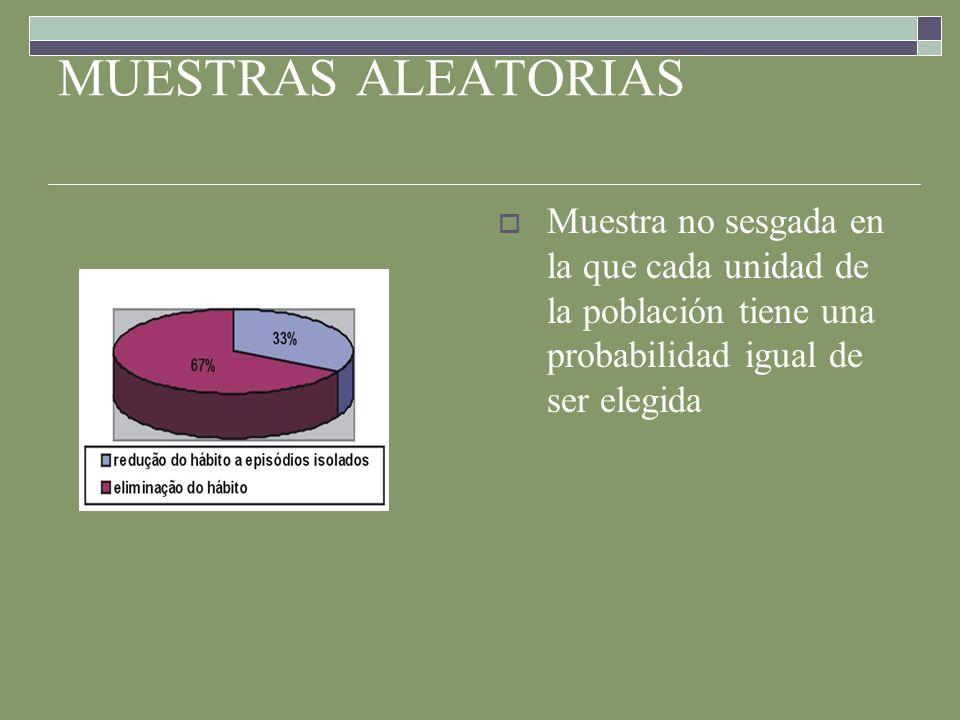 MUESTRAS ALEATORIASMuestra no sesgada en la que cada unidad de la población tiene una probabilidad igual de ser elegida.