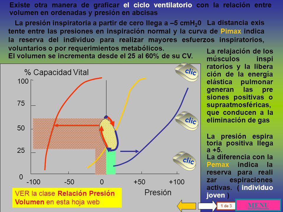 % Capacidad Vital Presión