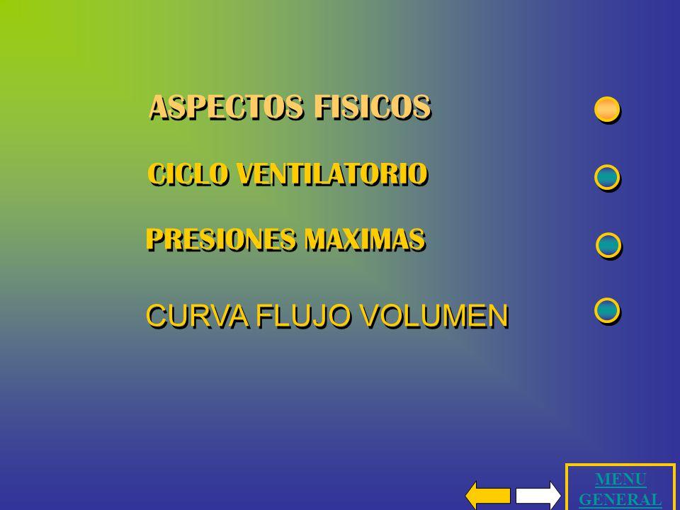 ASPECTOS FISICOS CICLO VENTILATORIO PRESIONES MAXIMAS