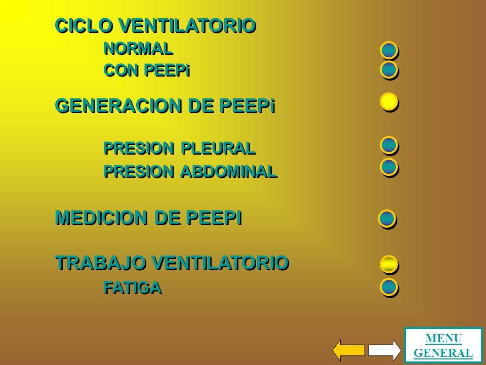 CICLO VENTILATORIO GENERACION DE PEEPi MEDICION DE PEEPI