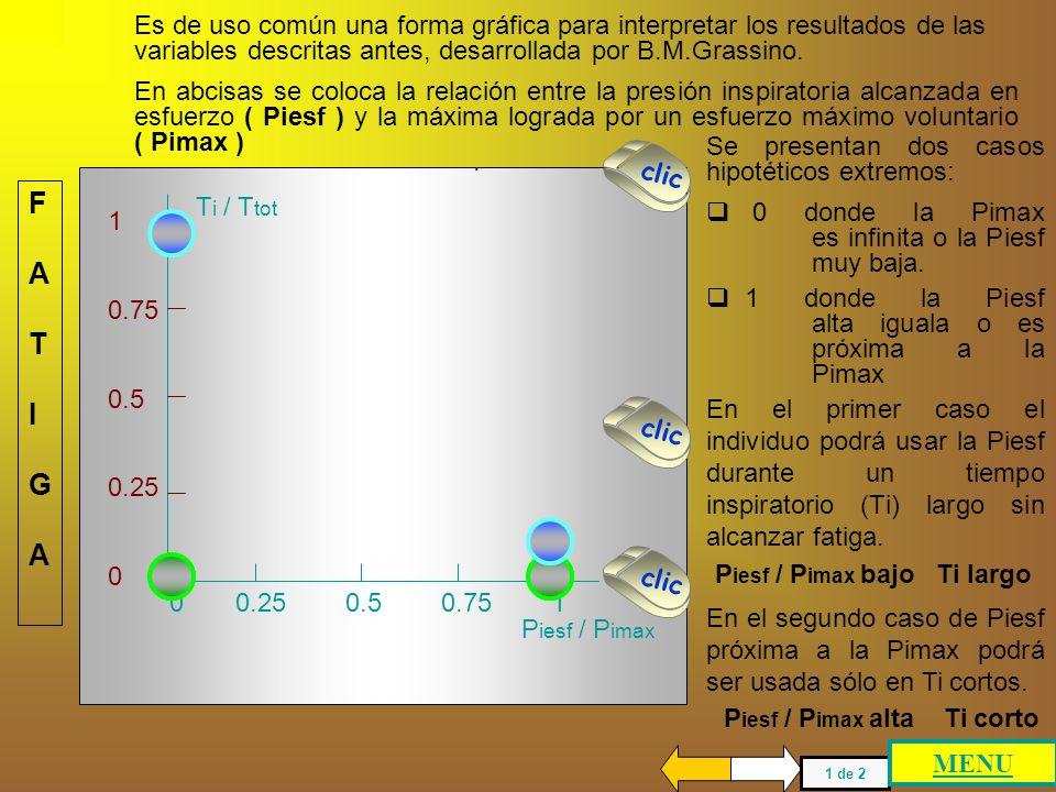 Es de uso común una forma gráfica para interpretar los resultados de las variables descritas antes, desarrollada por B.M.Grassino.