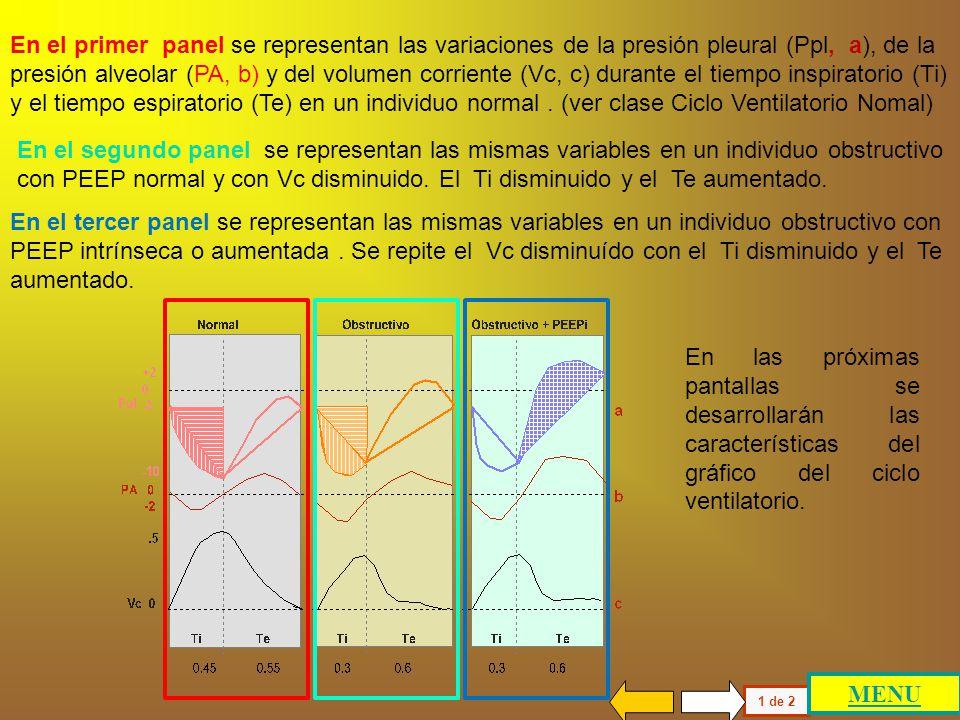 En el primer panel se representan las variaciones de la presión pleural (Ppl, a), de la presión alveolar (PA, b) y del volumen corriente (Vc, c) durante el tiempo inspiratorio (Ti) y el tiempo espiratorio (Te) en un individuo normal . (ver clase Ciclo Ventilatorio Nomal)