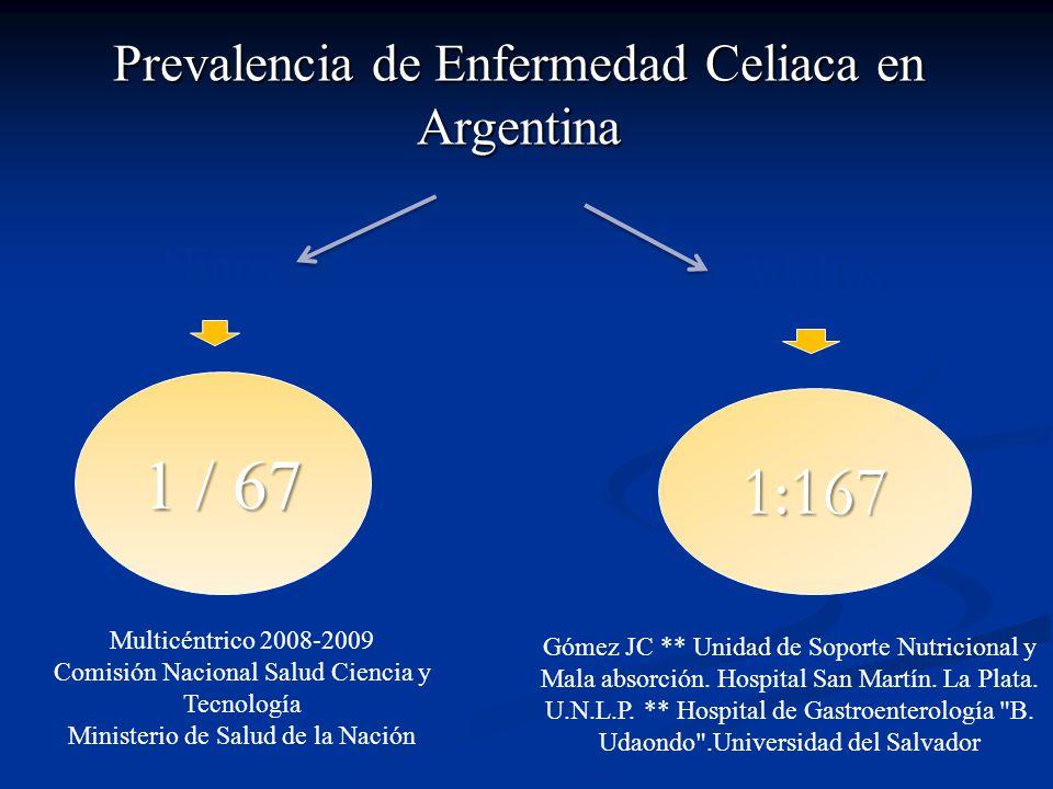 1 / 67 1:167 Prevalencia de Enfermedad Celiaca en Argentina Niños