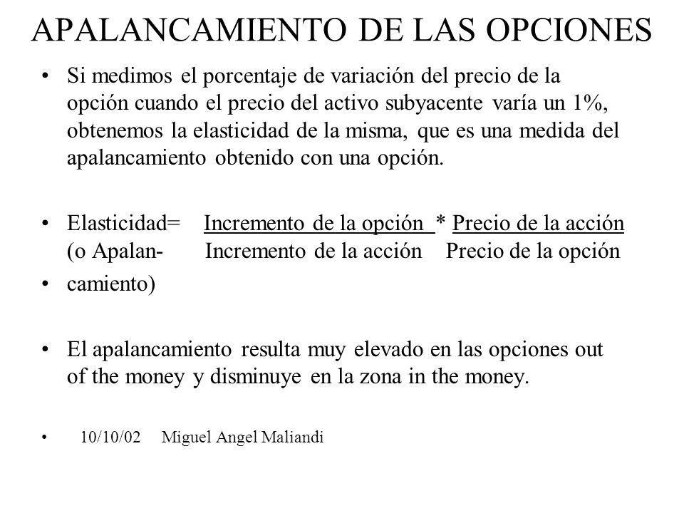 APALANCAMIENTO DE LAS OPCIONES
