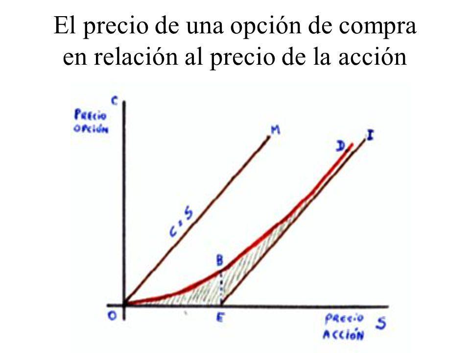 El precio de una opción de compra en relación al precio de la acción