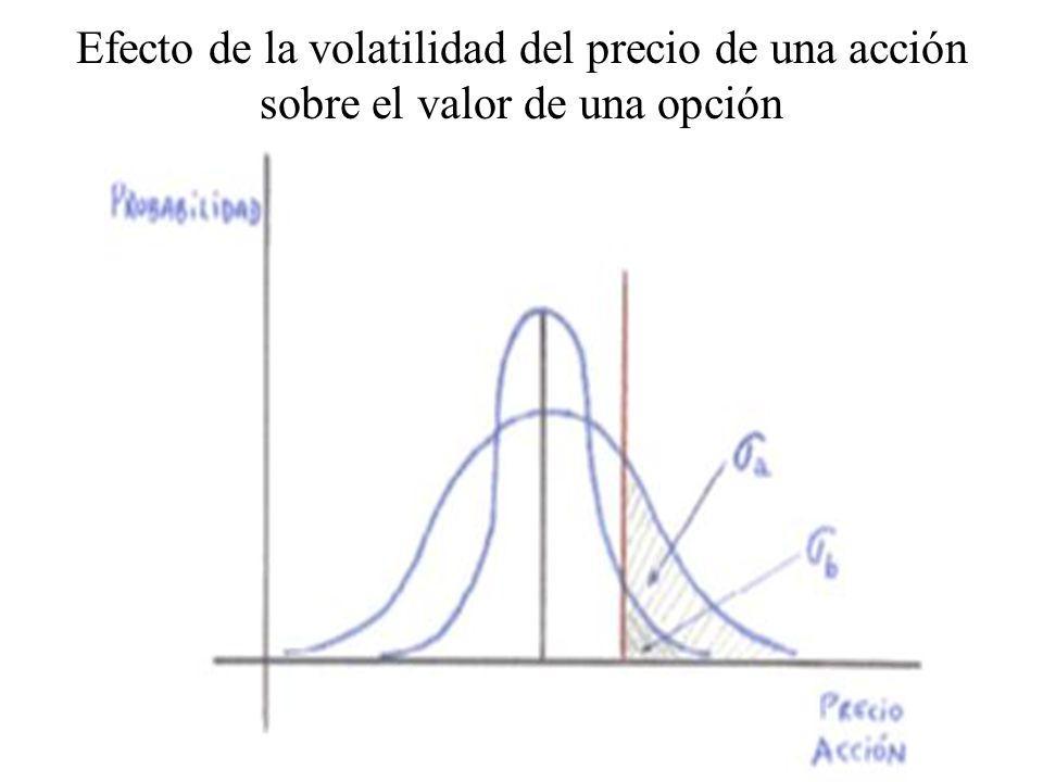 Efecto de la volatilidad del precio de una acción sobre el valor de una opción
