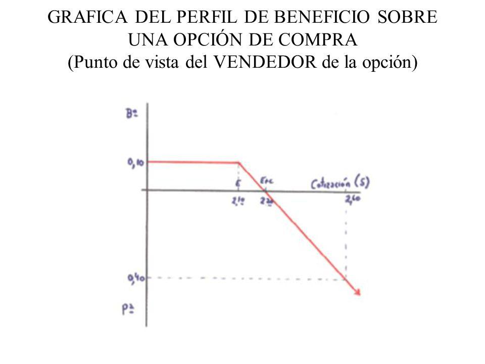 GRAFICA DEL PERFIL DE BENEFICIO SOBRE UNA OPCIÓN DE COMPRA (Punto de vista del VENDEDOR de la opción)