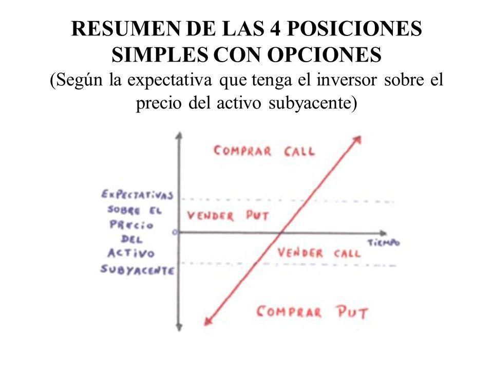 RESUMEN DE LAS 4 POSICIONES SIMPLES CON OPCIONES (Según la expectativa que tenga el inversor sobre el precio del activo subyacente)