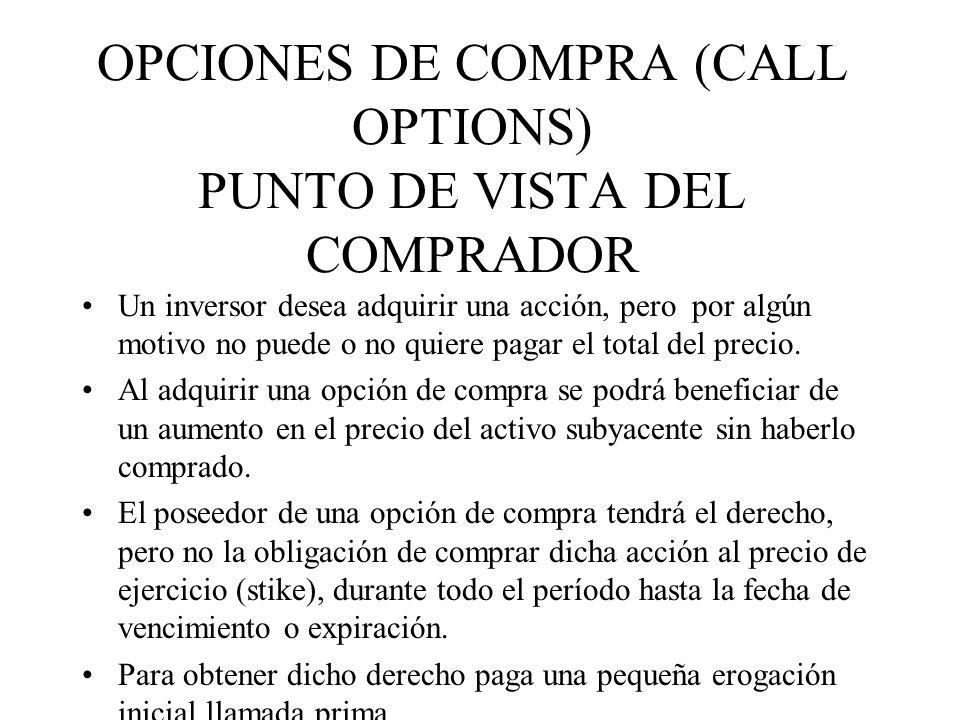 OPCIONES DE COMPRA (CALL OPTIONS) PUNTO DE VISTA DEL COMPRADOR