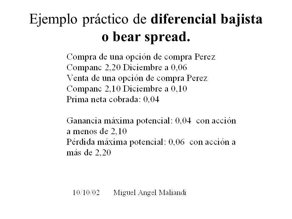 Ejemplo práctico de diferencial bajista o bear spread.