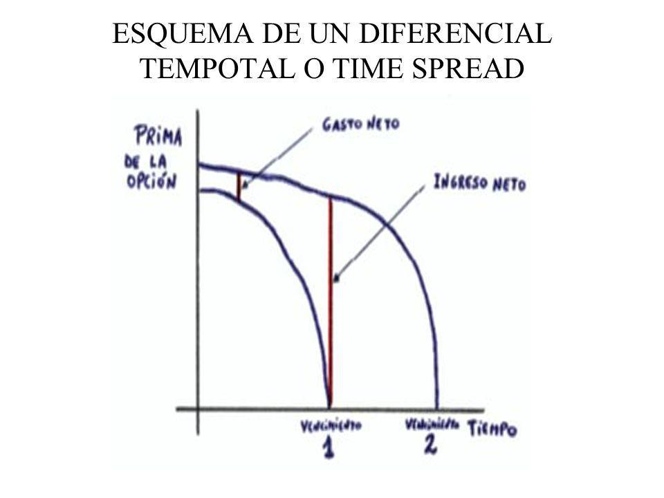 ESQUEMA DE UN DIFERENCIAL TEMPOTAL O TIME SPREAD