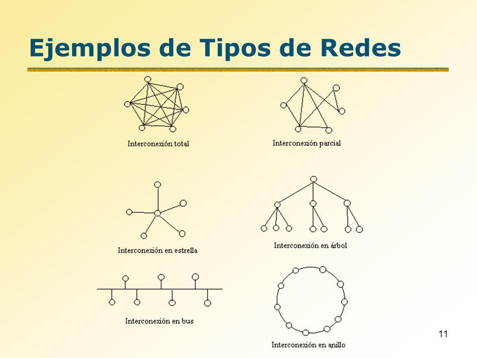 Ejemplos de Tipos de Redes