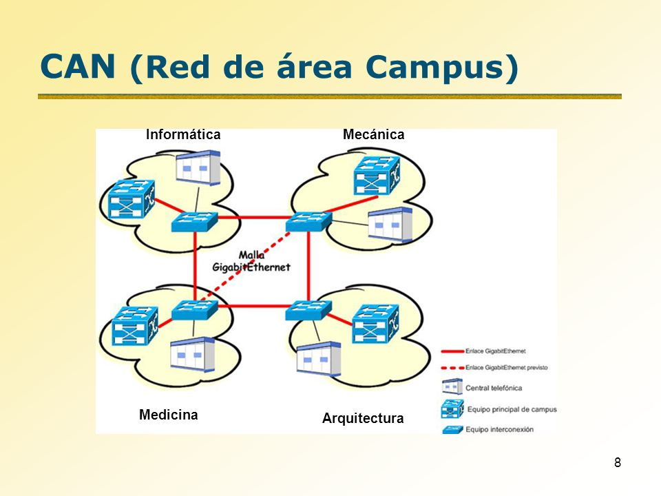 CAN (Red de área Campus)