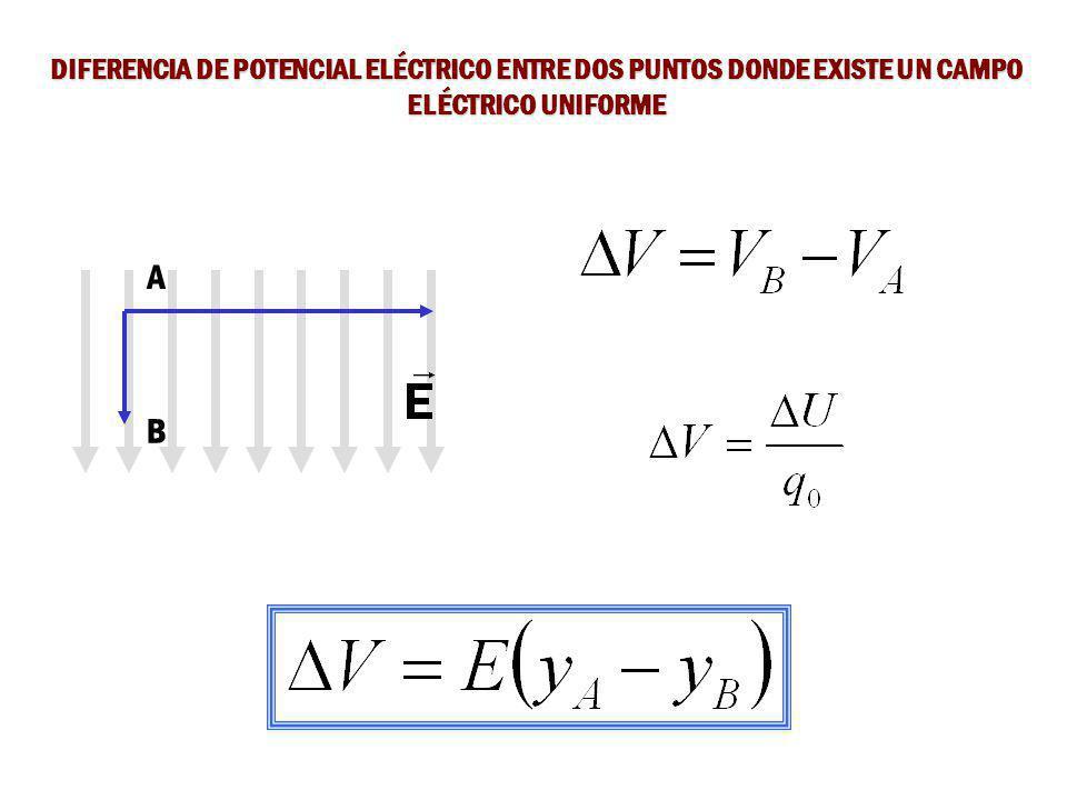 DIFERENCIA DE POTENCIAL ELÉCTRICO ENTRE DOS PUNTOS DONDE EXISTE UN CAMPO ELÉCTRICO UNIFORME