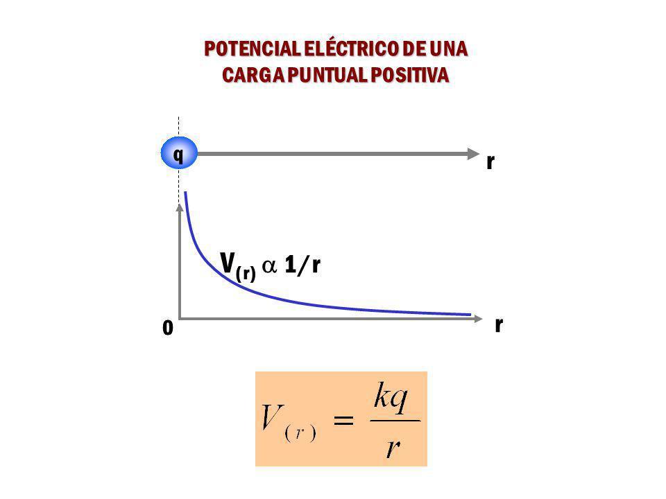 POTENCIAL ELÉCTRICO DE UNA CARGA PUNTUAL POSITIVA