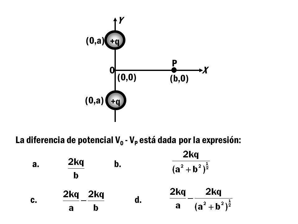 Y (0,a) +q. P. O. X. (0,0) (b,0) (0,a) +q. La diferencia de potencial V0 - VP está dada por la expresión: