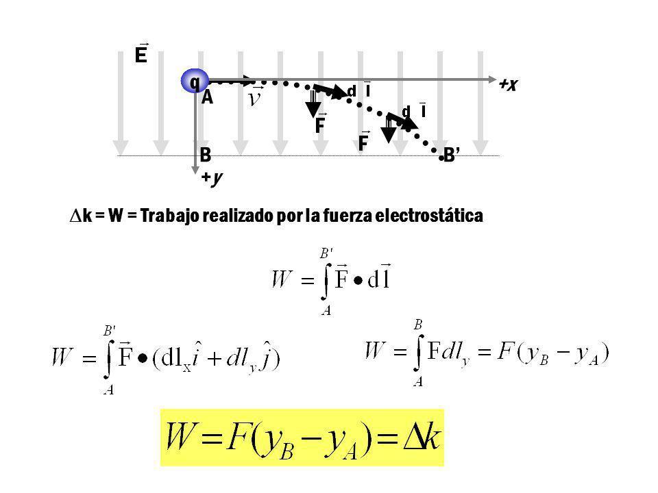 A B +y B' q +x Dk = W = Trabajo realizado por la fuerza electrostática