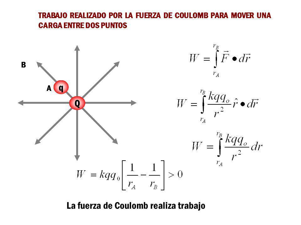 La fuerza de Coulomb realiza trabajo
