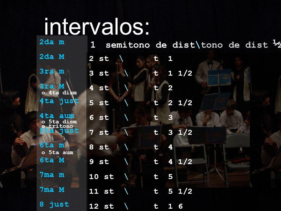 intervalos: 1 semitono de dist\tono de dist ½ 2da m 2da M 3ra m
