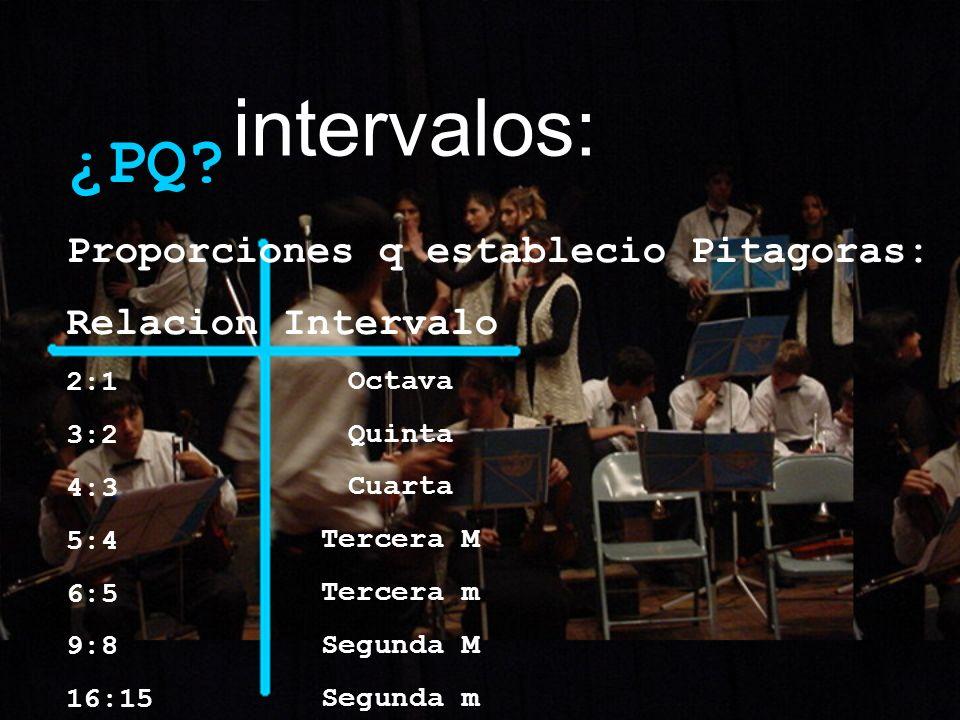 intervalos: ¿PQ Proporciones q establecio Pitagoras: