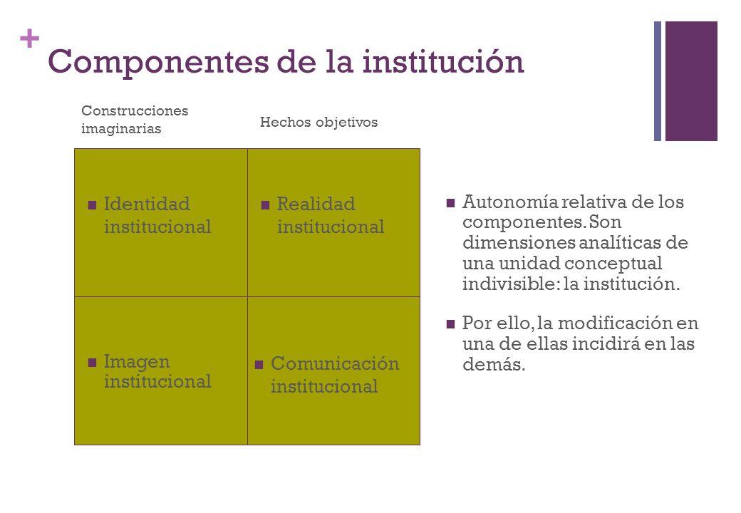 Componentes de la institución