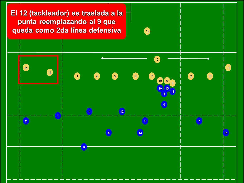 El 12 (tackleador) se traslada a la punta reemplazando al 9 que queda como 2da línea defensiva