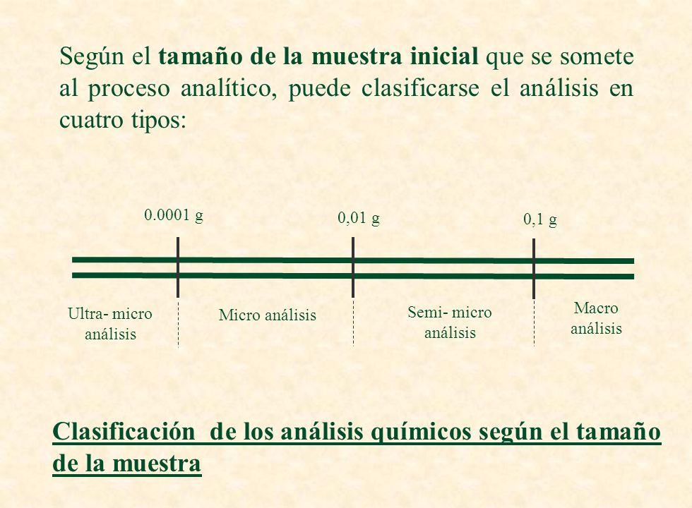 Clasificación de los análisis químicos según el tamaño de la muestra