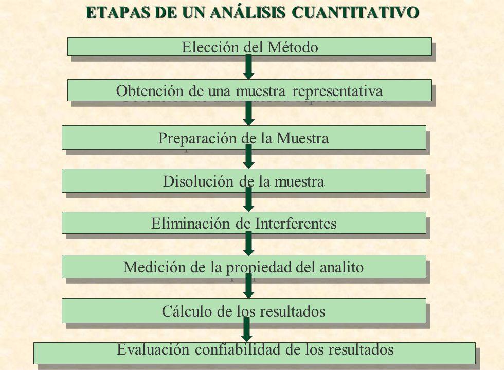 ETAPAS DE UN ANÁLISIS CUANTITATIVO