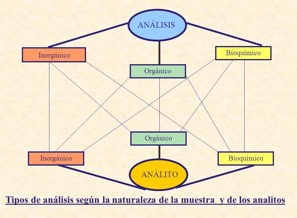 Tipos de análisis según la naturaleza de la muestra y de los analitos