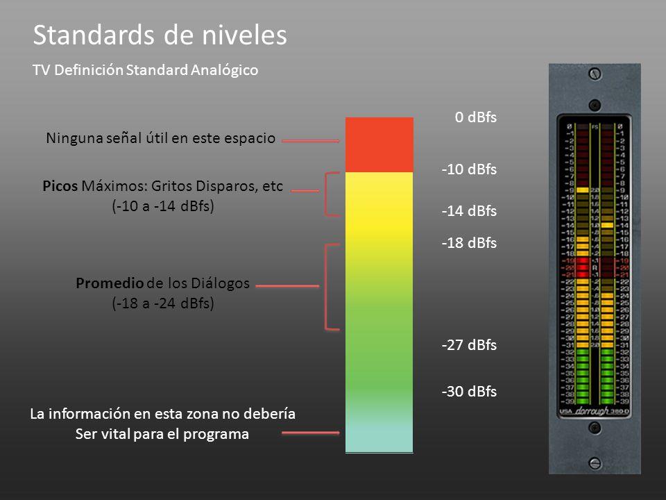 Standards de niveles TV Definición Standard Analógico 0 dBfs