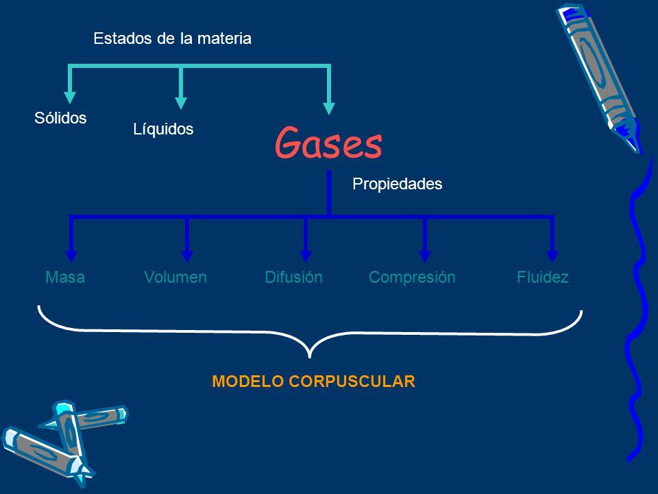 Gases Estados de la materia Sólidos Líquidos Propiedades Masa Volumen