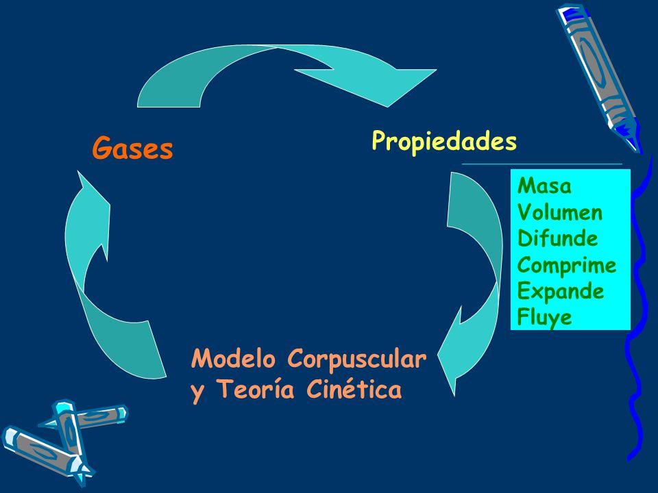 Gases Propiedades Modelo Corpuscular y Teoría Cinética Masa Volumen
