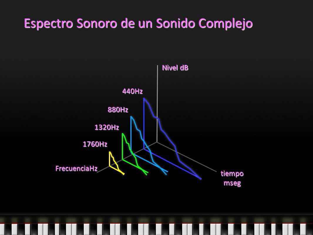 Espectro Sonoro de un Sonido Complejo