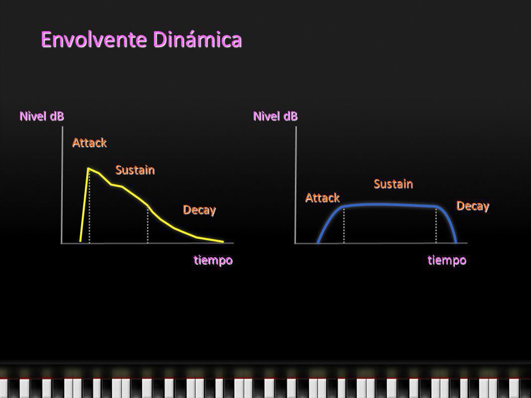 Envolvente Dinámica Nivel dB Nivel dB Attack Sustain Sustain Attack